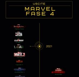 Marvel Fase 4, la lista completa e aggiornata